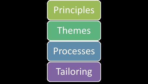 Elementos del Prince2