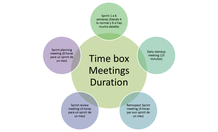time box meeting
