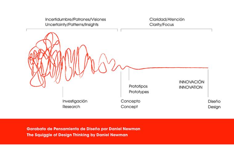 garabato fases design thinking